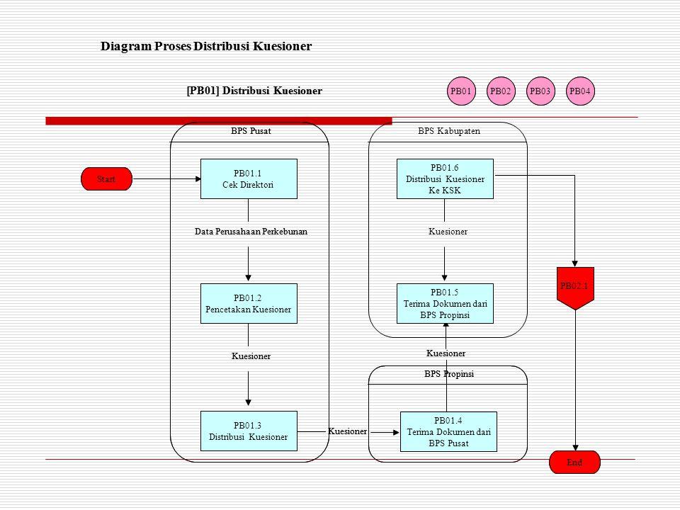 Diagram Proses Distribusi Kuesioner [PB01] Distribusi Kuesioner